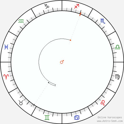 Marte Retrograde Astro Calendar 1990