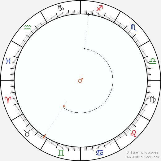 Marte Retrograde Astro Calendar 1991