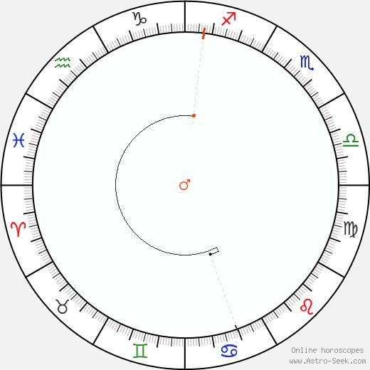 Marte Retrograde Astro Calendar 1992