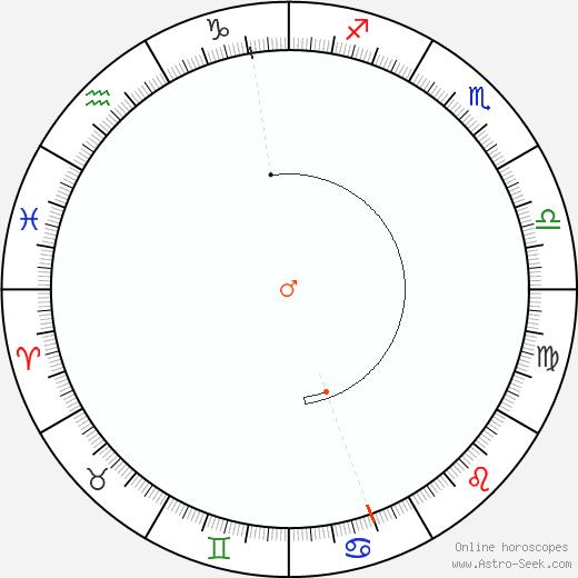 Marte Retrograde Astro Calendar 1993