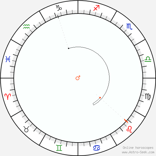 Marte Retrograde Astro Calendar 2010