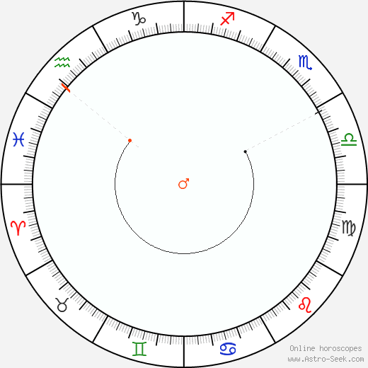 Marte Retrograde Astro Calendar 2015
