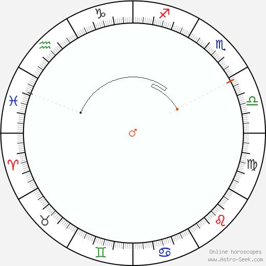 Marte Retrograde Astro Calendar 2016