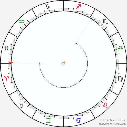 Marte Retrograde Astro Calendar 2019