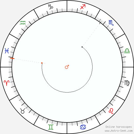 Marte Retrograde Astro Calendar 2034