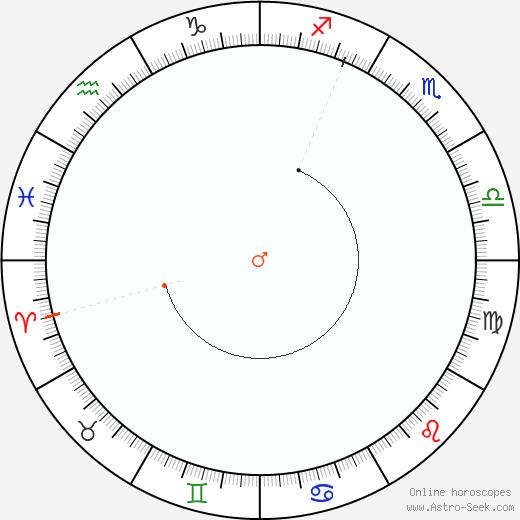 Marte Retrograde Astro Calendar 2036
