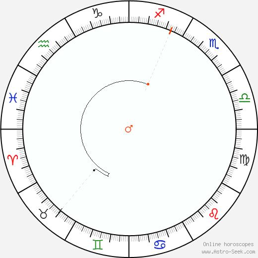 Marte Retrograde Astro Calendar 2037