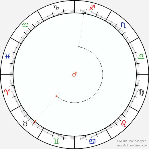 Marte Retrograde Astro Calendar 2038