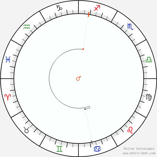 Marte Retrograde Astro Calendar 2039