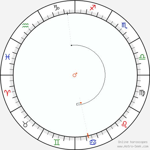 Marte Retrograde Astro Calendar 2040