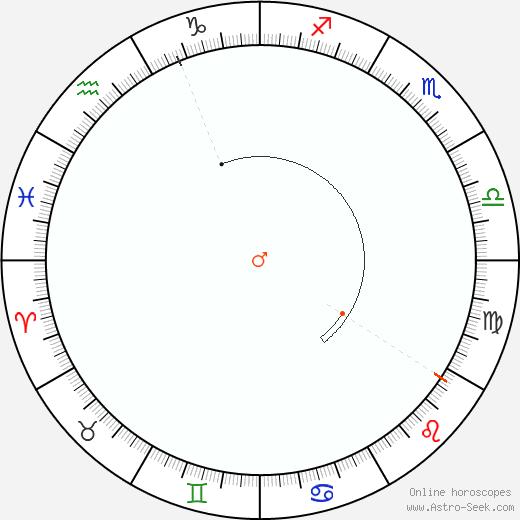 Marte Retrograde Astro Calendar 2042