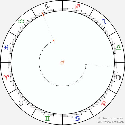 Marte Retrograde Astro Calendar 2043