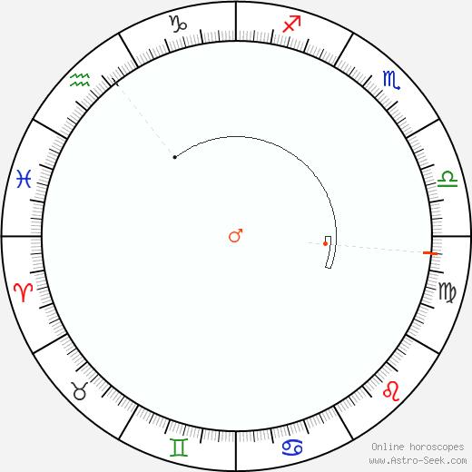 Marte Retrograde Astro Calendar 2044