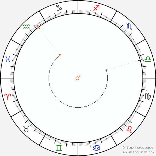 Marte Retrograde Astro Calendar 2045