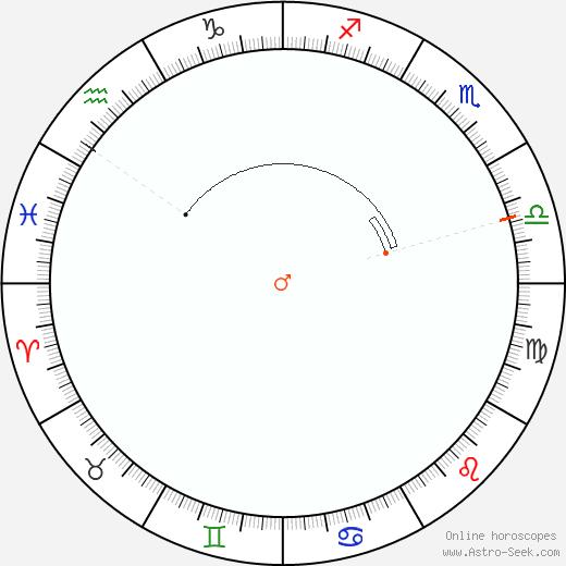 Marte Retrograde Astro Calendar 2046