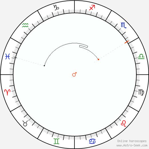 Marte Retrograde Astro Calendar 2048