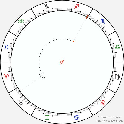 Marte Retrograde Astro Calendar 2052
