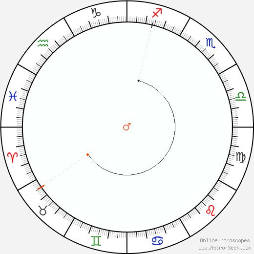 Marte Retrograde Astro Calendar 2053