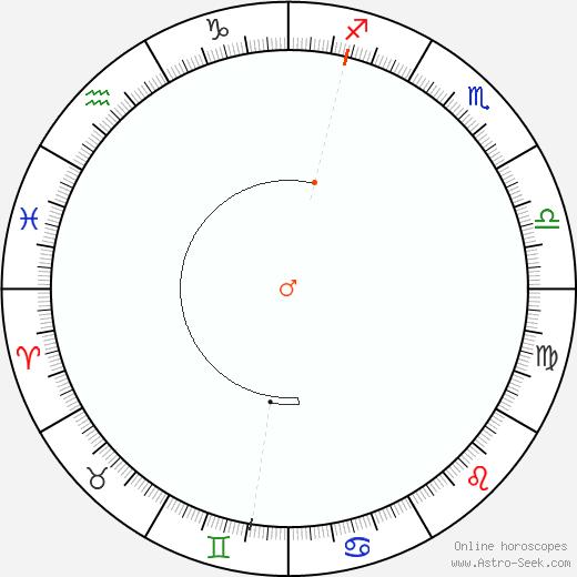 Marte Retrograde Astro Calendar 2054