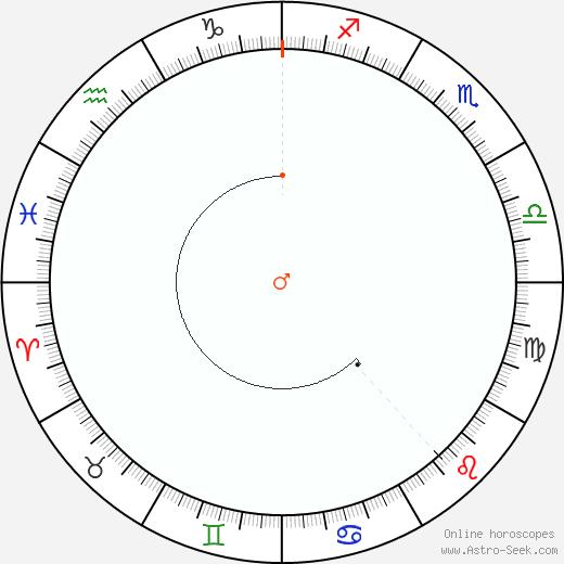 Marte Retrograde Astro Calendar 2056