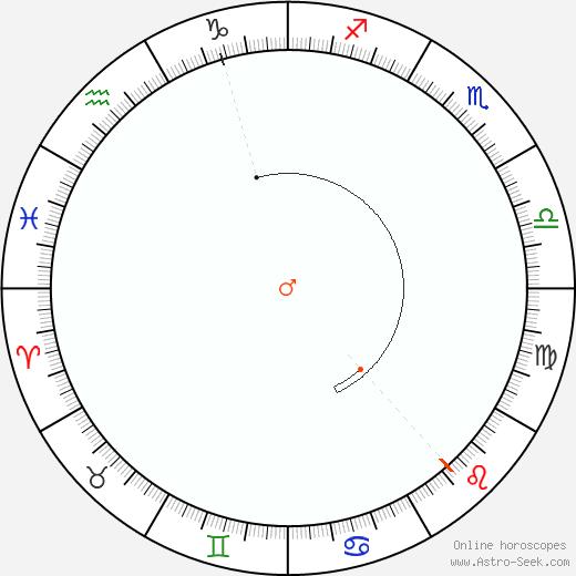 Marte Retrograde Astro Calendar 2057