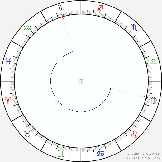 Marte Retrograde Astro Calendar 2058