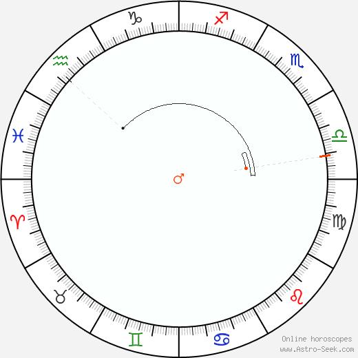 Marte Retrograde Astro Calendar 2061
