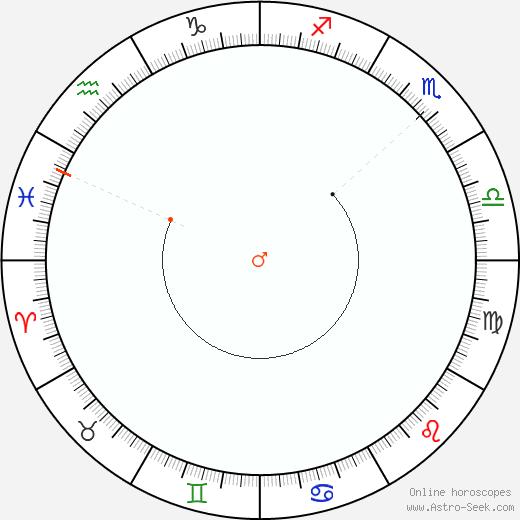 Marte Retrograde Astro Calendar 2064
