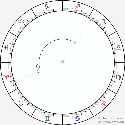 Marte Retrograde Astro Calendar 2067