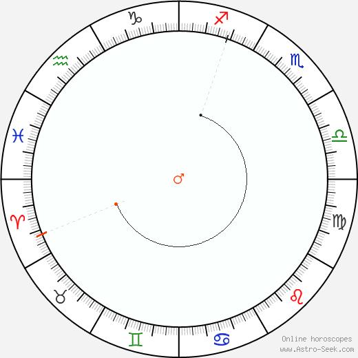 Marte Retrograde Astro Calendar 2068