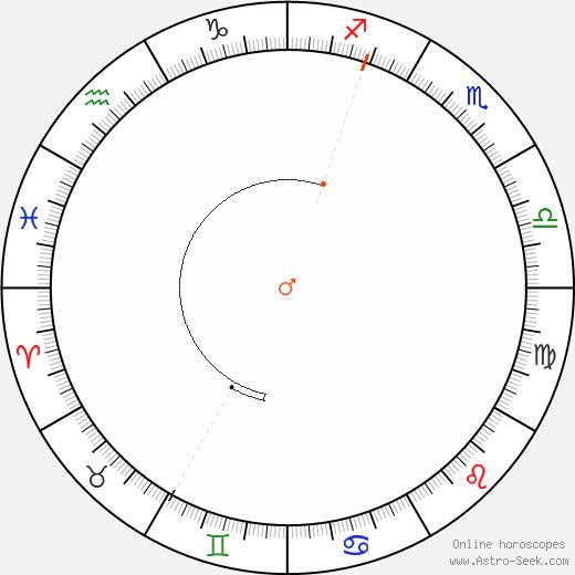 Marte Retrograde Astro Calendar 2069