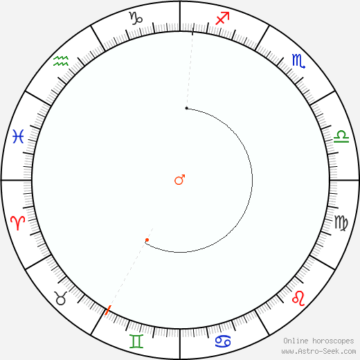 Marte Retrograde Astro Calendar 2070