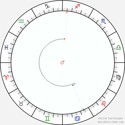 Marte Retrograde Astro Calendar 2071