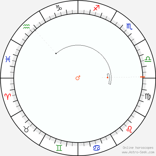 Marte Retrograde Astro Calendar 2076