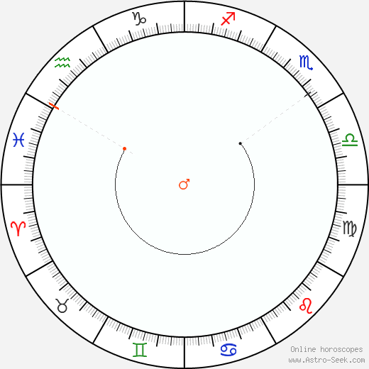 Marte Retrograde Astro Calendar 2079