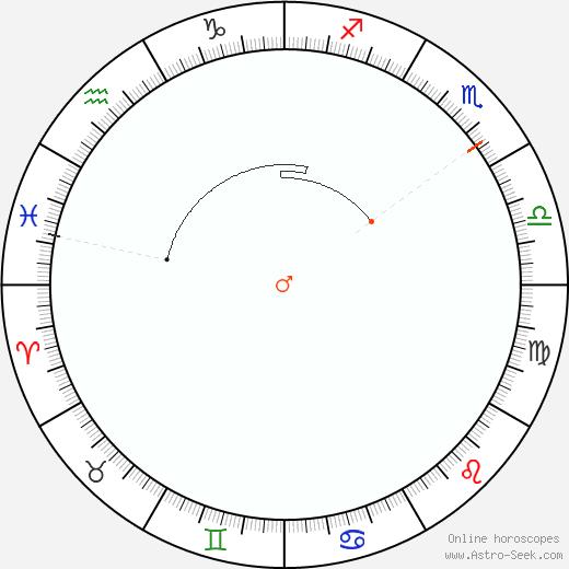 Marte Retrograde Astro Calendar 2080
