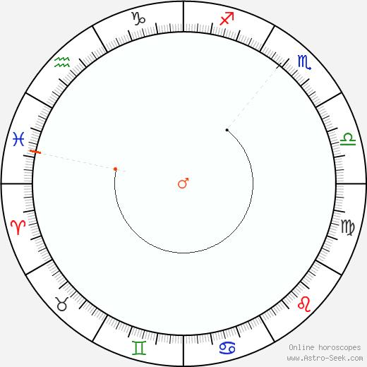 Marte Retrograde Astro Calendar 2081
