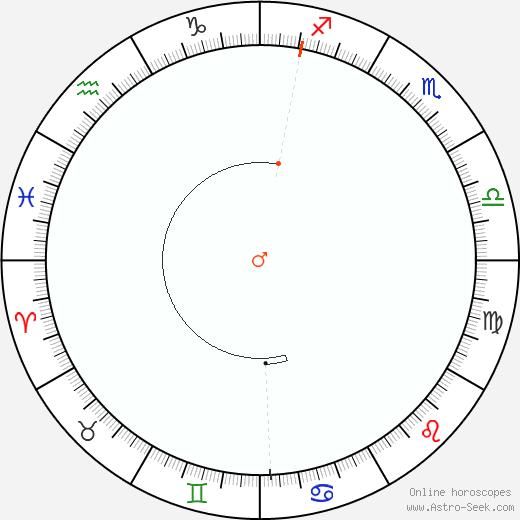 Marte Retrograde Astro Calendar 2086