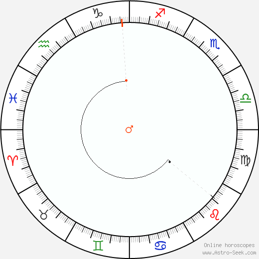 Marte Retrograde Astro Calendar 2088