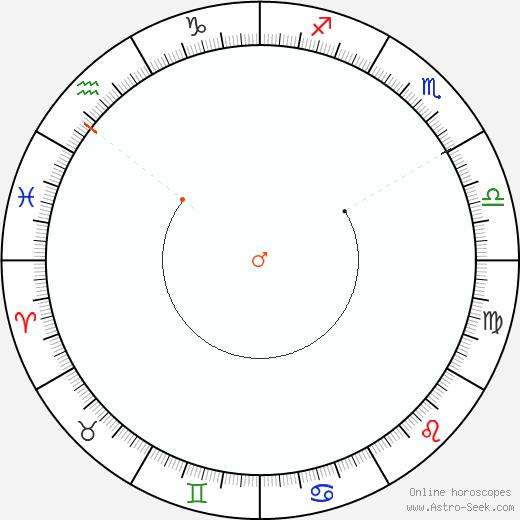 Marte Retrograde Astro Calendar 2094