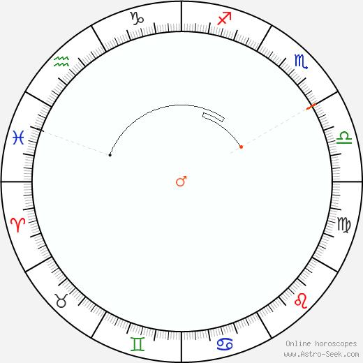 Marte Retrograde Astro Calendar 2095