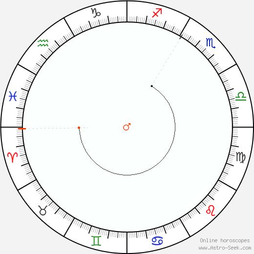 Marte Retrograde Astro Calendar 2098