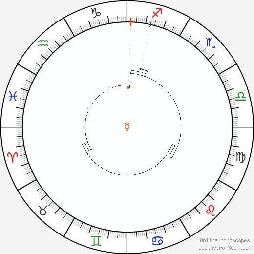 Mercurio Retrograde Astro Calendar 1800