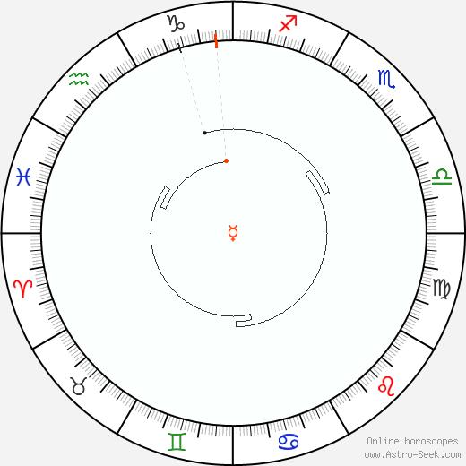 Mercurio Retrograde Astro Calendar 1803