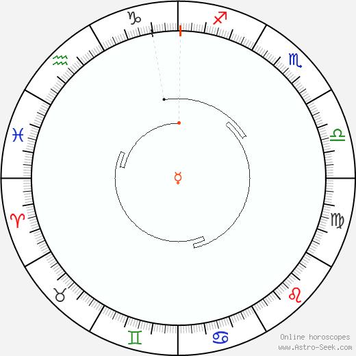 Mercurio Retrograde Astro Calendar 1809