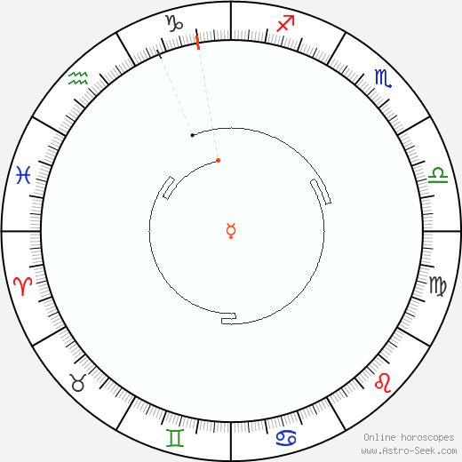 Mercurio Retrograde Astro Calendar 1810