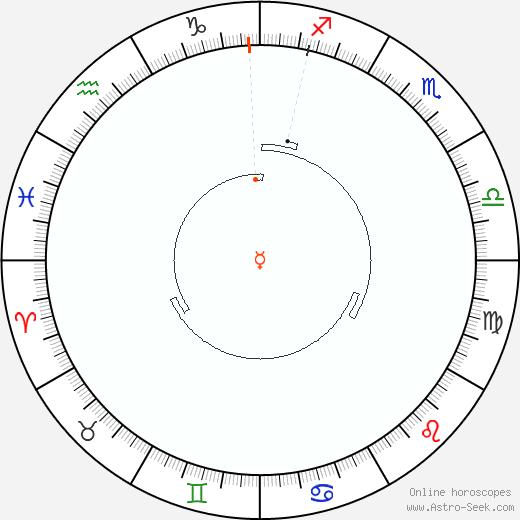 Mercurio Retrograde Astro Calendar 1813