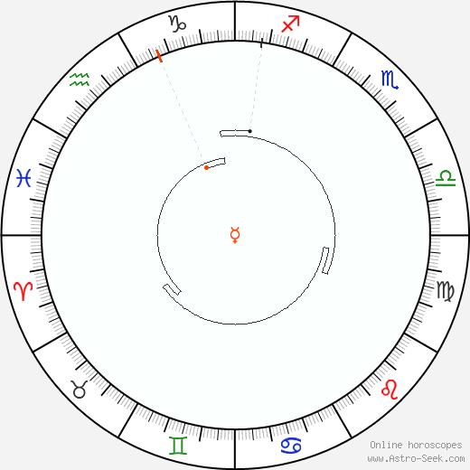 Mercurio Retrograde Astro Calendar 1819