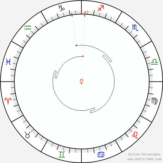 Mercurio Retrograde Astro Calendar 1822
