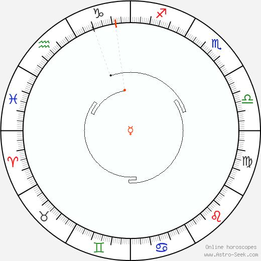 Mercurio Retrograde Astro Calendar 1823